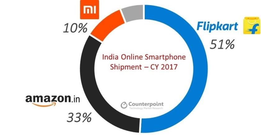 Cuota de mercado en línea de Xiaomi