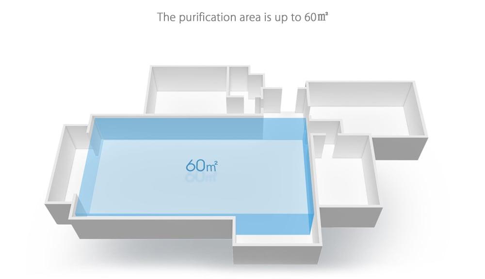 Características del purificador de aire Xiaomi Pro